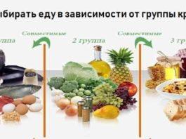 Американский врач-натуропат Питер Д'Адамо о диетах и здоровье «4 группы крови — 4 пути к здоровью»